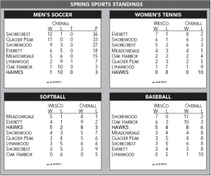 Spring Sports Standings- 4/20/11