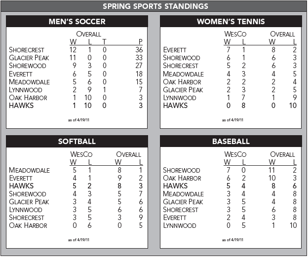 Spring+Sports+Standings-+4%2F20%2F11